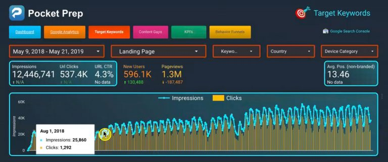 25K Impressions and 1.2K Clicks per day (Google Search Console Data)
