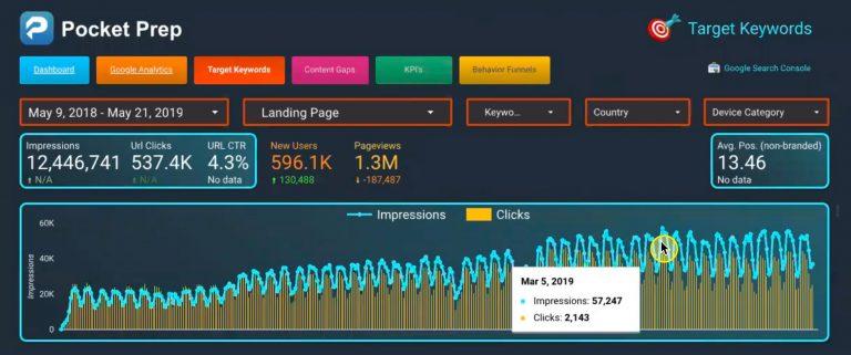 57K Search Impressions and 2.1K Clicks per day (Google Search Console Data)