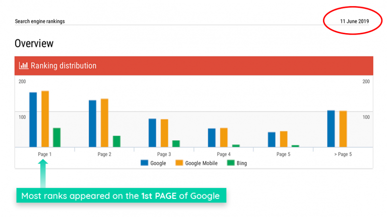 Page-Rank Distribution (June 11th 2019)