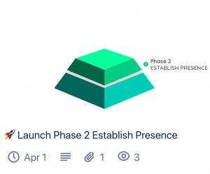 Phase 2 SEO Establish Presence (Trello Card Preview)
