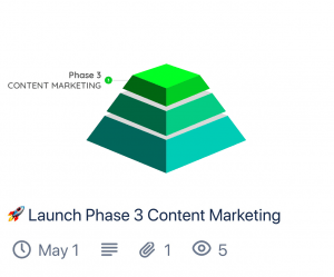 Phase 3 SEO Content Marketing (Trello Card Preview)